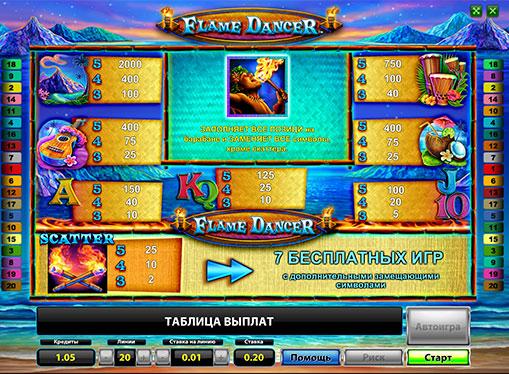 I segni dello slot Flame Dancer