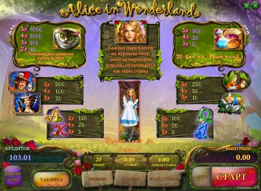 Tabella dei pagamenti dello slot Alice in Wonderland