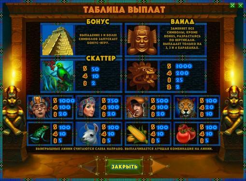 I segni dello slot Aztec Empire