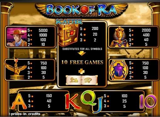 Tabella dei pagamenti dello slot Book of Ra