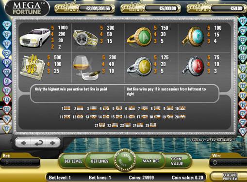 I segni dello slot Mega Fortune