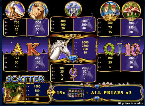 Segni speciali di slot Unicorn Magic
