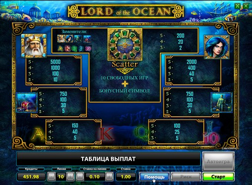 I segni dello slot Lord of the Ocean
