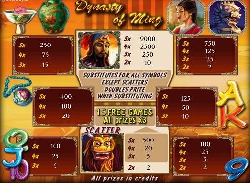 Il gioco d'azzardo su slot Dynasty of Ming