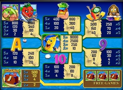 I segni dello slot Bananas go Bahamas