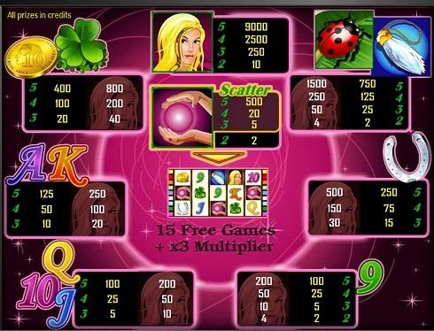 I segni dello slot Lucky Lady's Charm