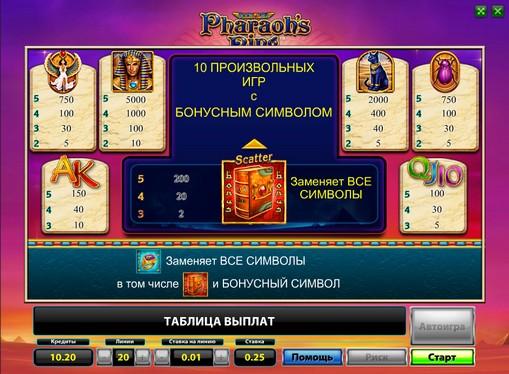 I segni dello slot Pharaohs Ring