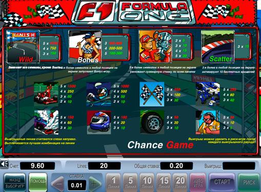 I segni dello slot Formula 1