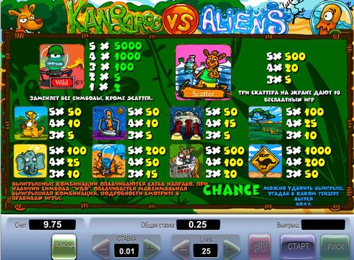 I segni dello slot Kangaroo vs Aliens