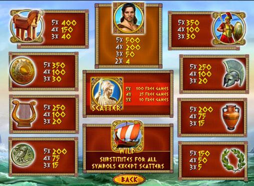 I segni dello slot Odysseus