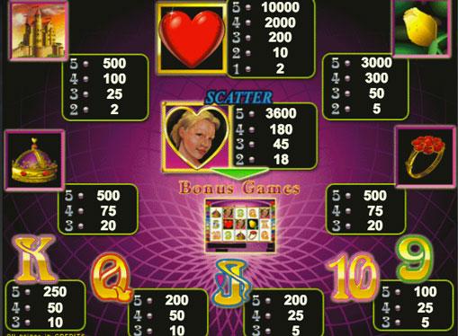I segni dello slot Queen of Hearts