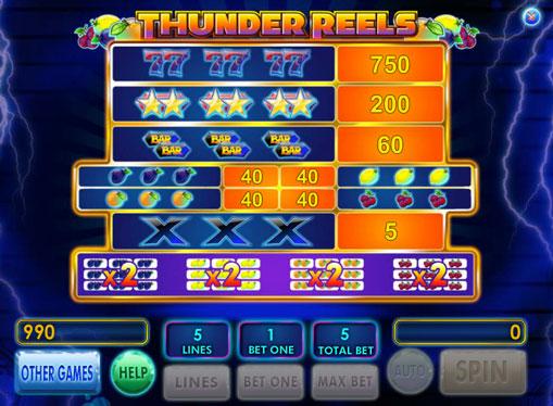 I segni dello slot Thunder Reels